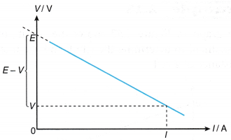 internal resistance in a circuit 5