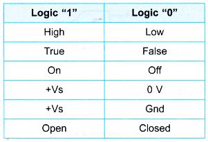 logic gates 1