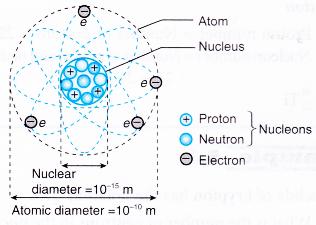 nucleus of an atom 2