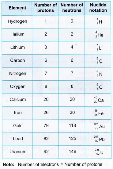 nucleus of an atom 5