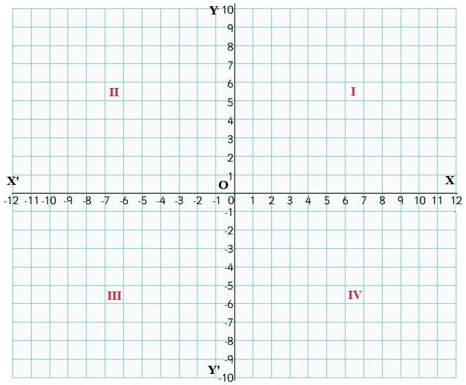 Cartesian Coordinates 1