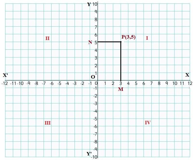 Cartesian Coordinates 3