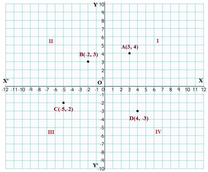 Cartesian Coordinates 4
