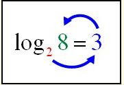 Logarithmic Expressions 4