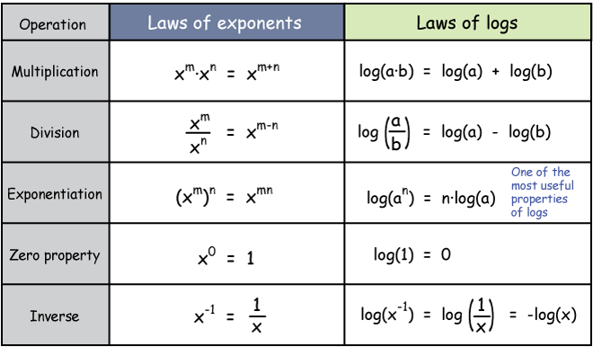 Logarithmic Expressions 5