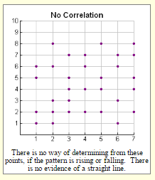 Scatter Plots and Correlation 3