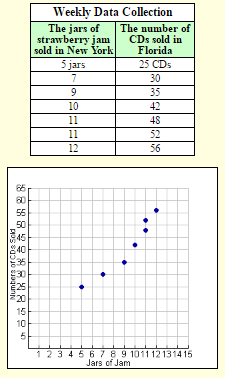 Scatter Plots and Correlation 4