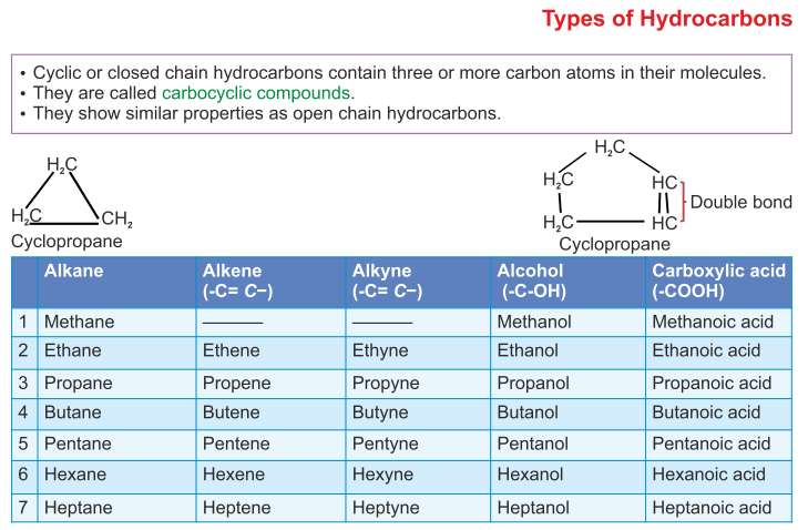 Physical Properties Of Organic Compounds In Alkanes