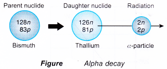 different types of radioactive decay 1
