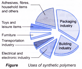 polymers in everyday life Shown below are a number of common materials that contain polymers or are  made from polymers ask the students to count how many of the following things .