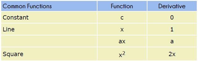 Derivative Rules 2
