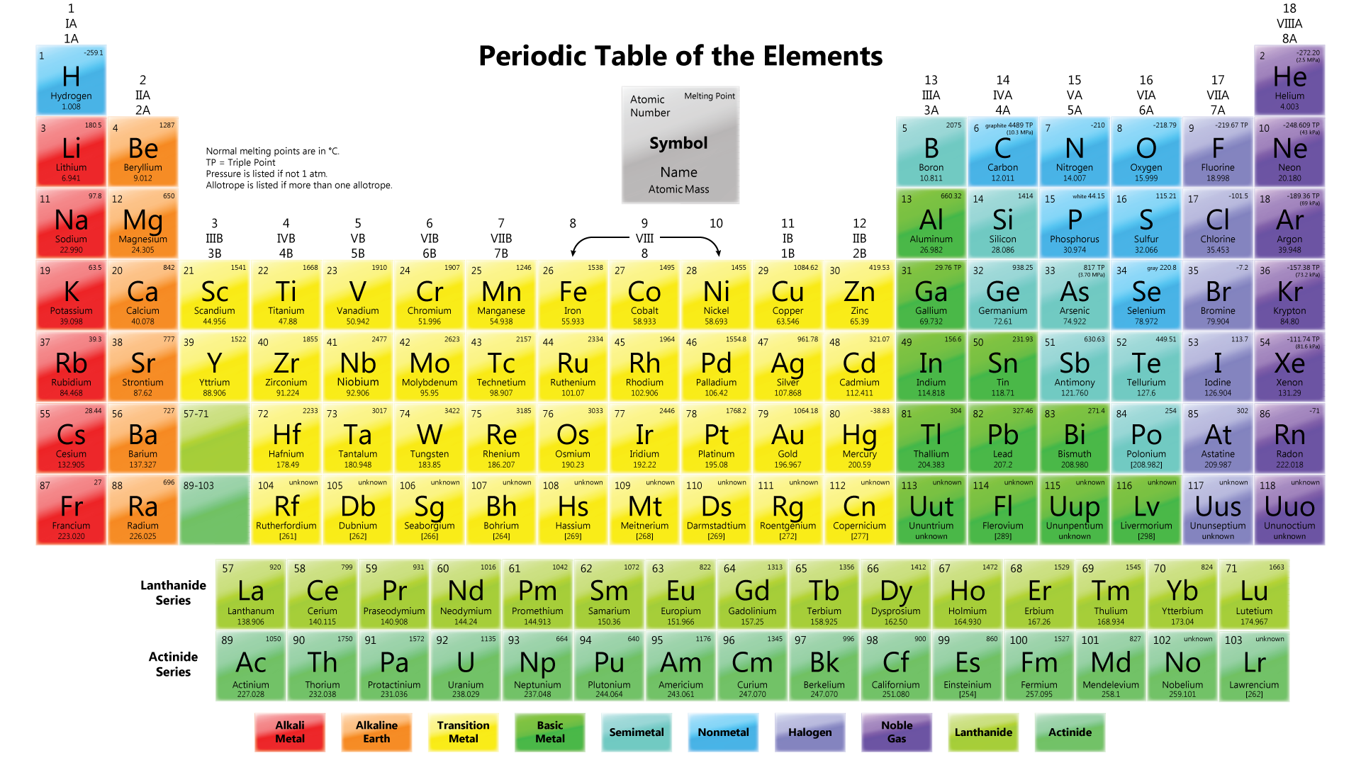 What is the periodic table of the elements a plus topper gamestrikefo Images