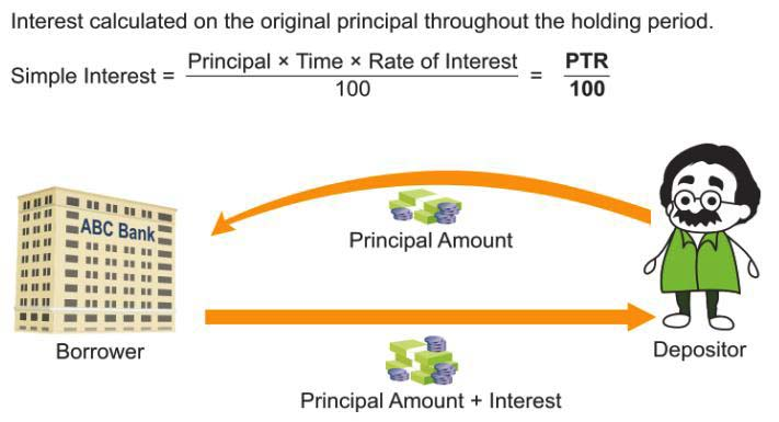 How do you Calculate Simple Interest 1