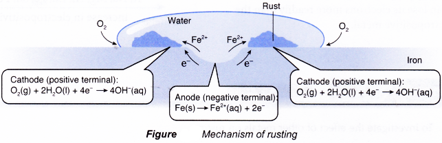 Rusting as a Redox Reaction 3