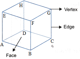 What are the Different Types Of 3-D Shapes 2