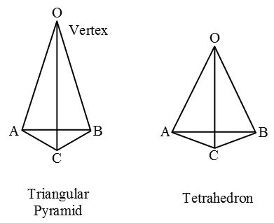 What are the Different Types Of 3-D Shapes 9