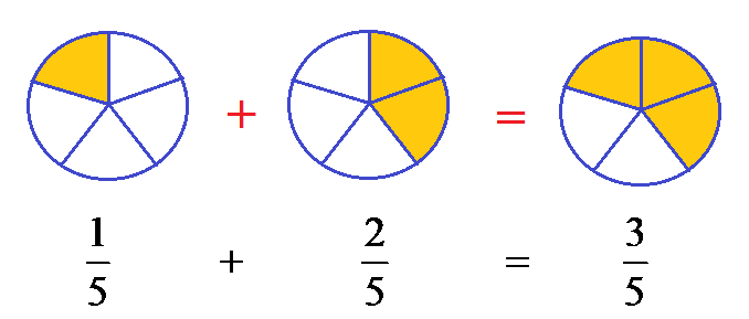 What Are The Operations On Fractions - A Plus Topper