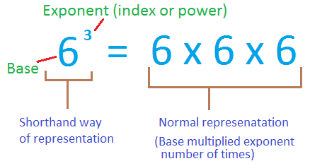 What is an Exponent 1