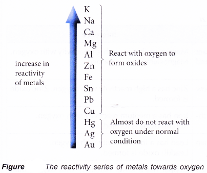 how to learn the reactivity series