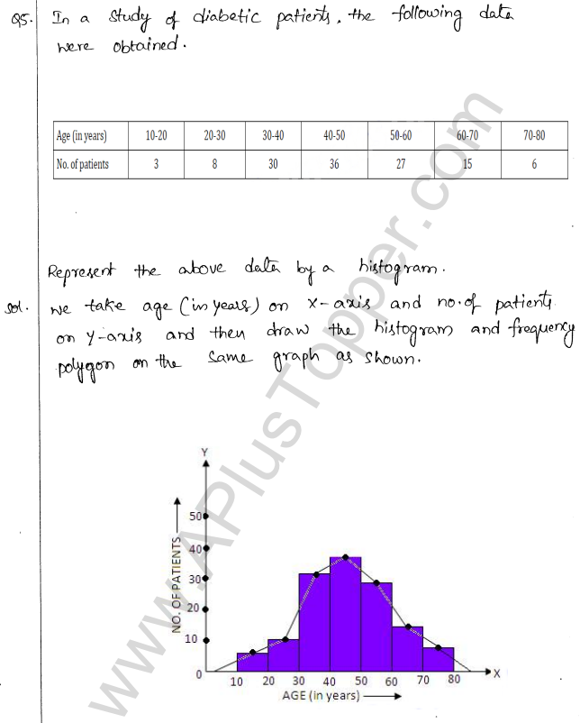 ML Aggarwal ICSE Solutions for Class 10 Maths Chapter 22 Graphical Representation Q1.5