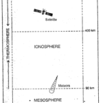 ICSE Solutions for Class 9 Geography Chapter 12 Composition and Structure of the Atmosphere 1