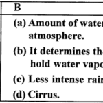 ICSE Solutions for Class 9 Geography Chapter 15 Humidity 2