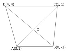 RS Aggarwal Solutions Class 10 Chapter 16 Co-ordinate Geometry 16b 24.1