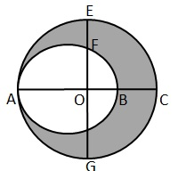 RS Aggarwal Solutions Class 10 Chapter 18 Areas of Circle, Sector and Segment 9a 17.1