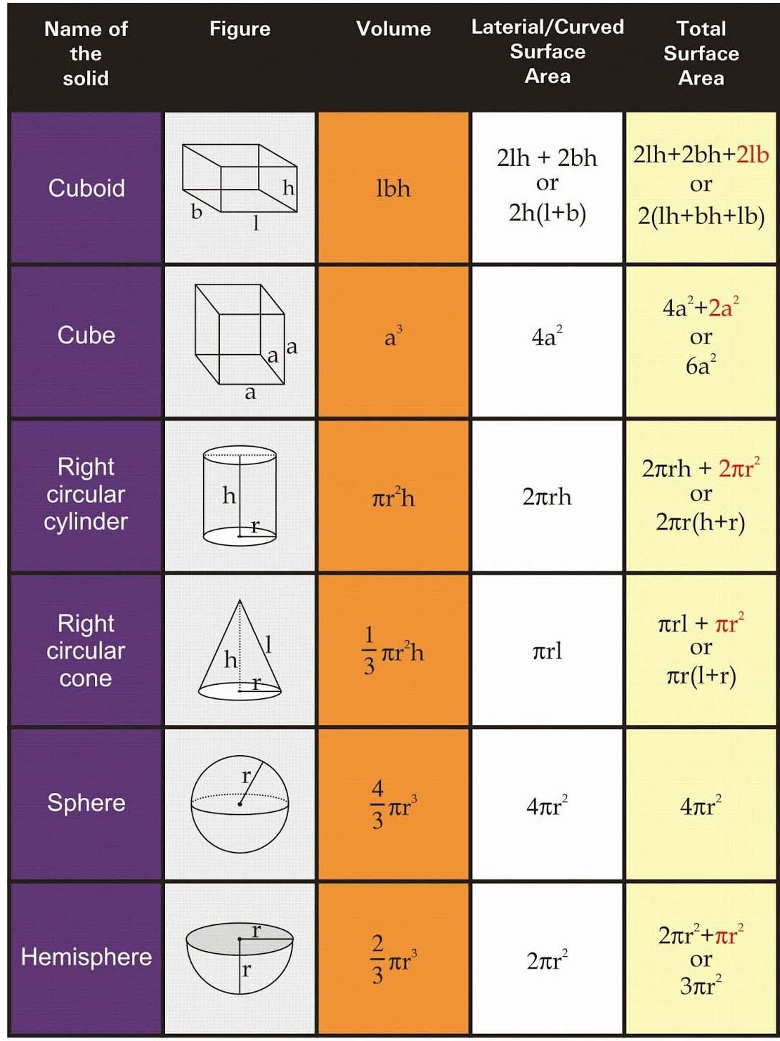 RS Aggarwal Solutions Class 10 Chapter 19 Volume and Surface Areas of Solids a1
