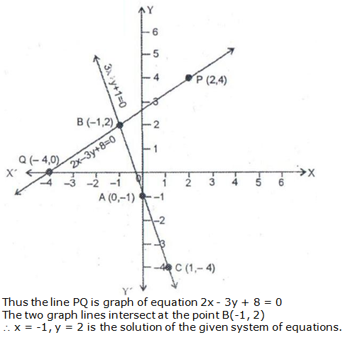 RS Aggarwal Solutions Class 10 Chapter 3 Linear equations in two variables 10.2