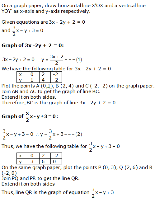 RS Aggarwal Solutions Class 10 Chapter 3 Linear equations in two variables 11.1