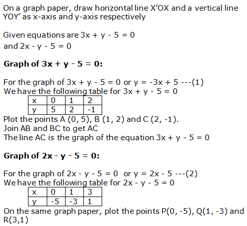 RS Aggarwal Solutions Class 10 Chapter 3 Linear equations in two variables 12.1