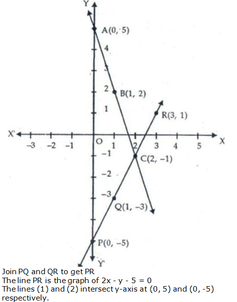 RS Aggarwal Solutions Class 10 Chapter 3 Linear equations in two variables 12.2