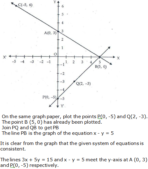 RS Aggarwal Solutions Class 10 Chapter 3 Linear equations in two variables 13.2