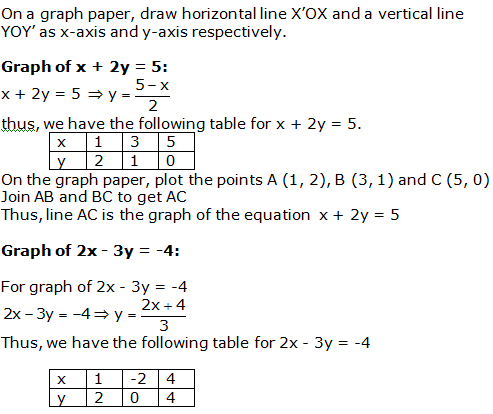 RS Aggarwal Solutions Class 10 Chapter 3 Linear equations in two variables 14.1