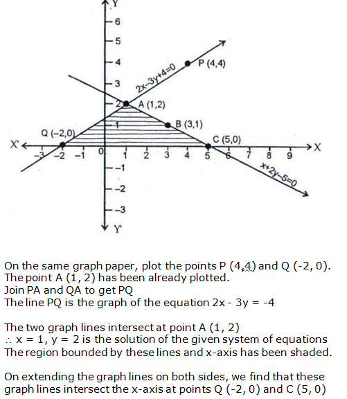 RS Aggarwal Solutions Class 10 Chapter 3 Linear equations in two variables 14.2