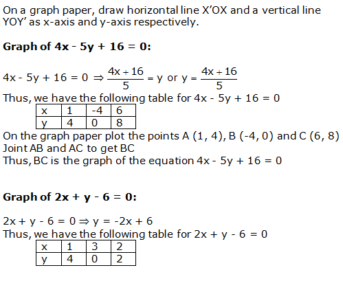 RS Aggarwal Solutions Class 10 Chapter 3 Linear equations in two variables 15.1