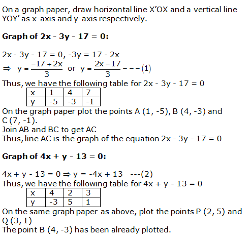RS Aggarwal Solutions Class 10 Chapter 3 Linear equations in two variables 16.1