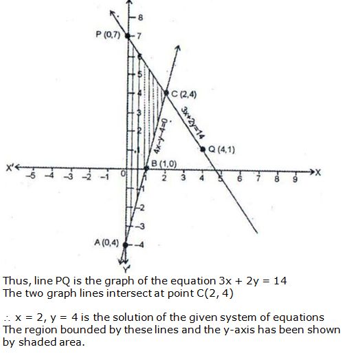 RS Aggarwal Solutions Class 10 Chapter 3 Linear equations in two variables 17.2