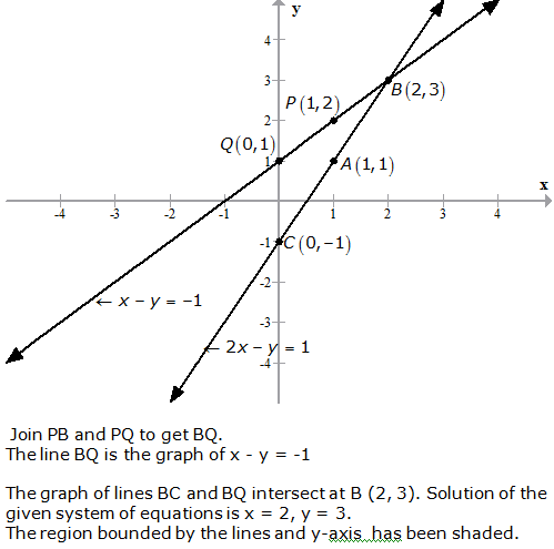 RS Aggarwal Solutions Class 10 Chapter 3 Linear equations in two variables 18.2