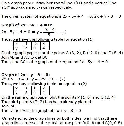 RS Aggarwal Solutions Class 10 Chapter 3 Linear equations in two variables 19.1