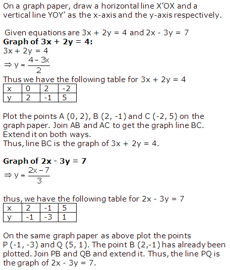 RS Aggarwal Solutions Class 10 Chapter 3 Linear equations in two variables 2.1