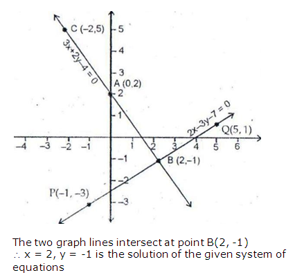 RS Aggarwal Solutions Class 10 Chapter 3 Linear equations in two variables 2.2
