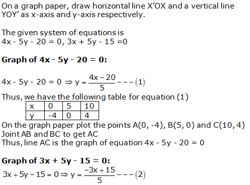 RS Aggarwal Solutions Class 10 Chapter 3 Linear equations in two variables 20.1