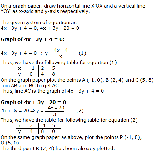 RS Aggarwal Solutions Class 10 Chapter 3 Linear equations in two variables 21.1