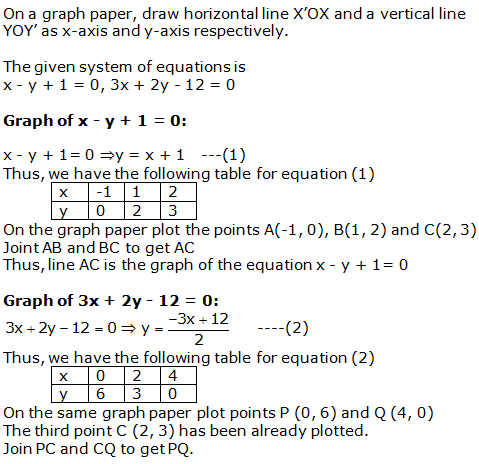 RS Aggarwal Solutions Class 10 Chapter 3 Linear equations in two variables 22.1