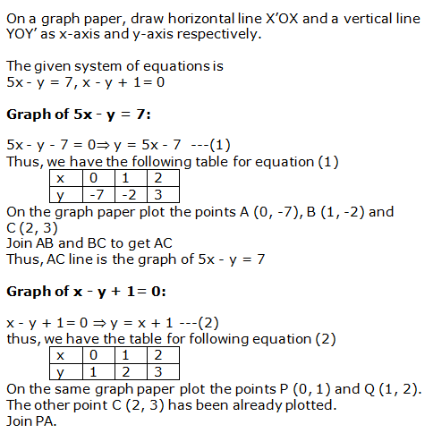 RS Aggarwal Solutions Class 10 Chapter 3 Linear equations in two variables 23.1