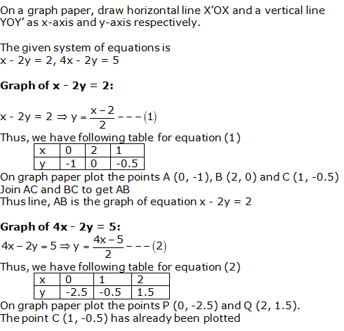 RS Aggarwal Solutions Class 10 Chapter 3 Linear equations in two variables 24.1