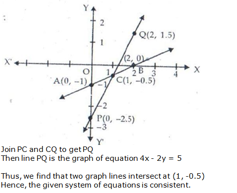RS Aggarwal Solutions Class 10 Chapter 3 Linear equations in two variables 24.2