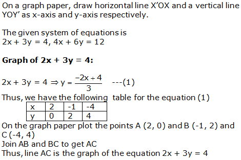 RS Aggarwal Solutions Class 10 Chapter 3 Linear equations in two variables 25.1